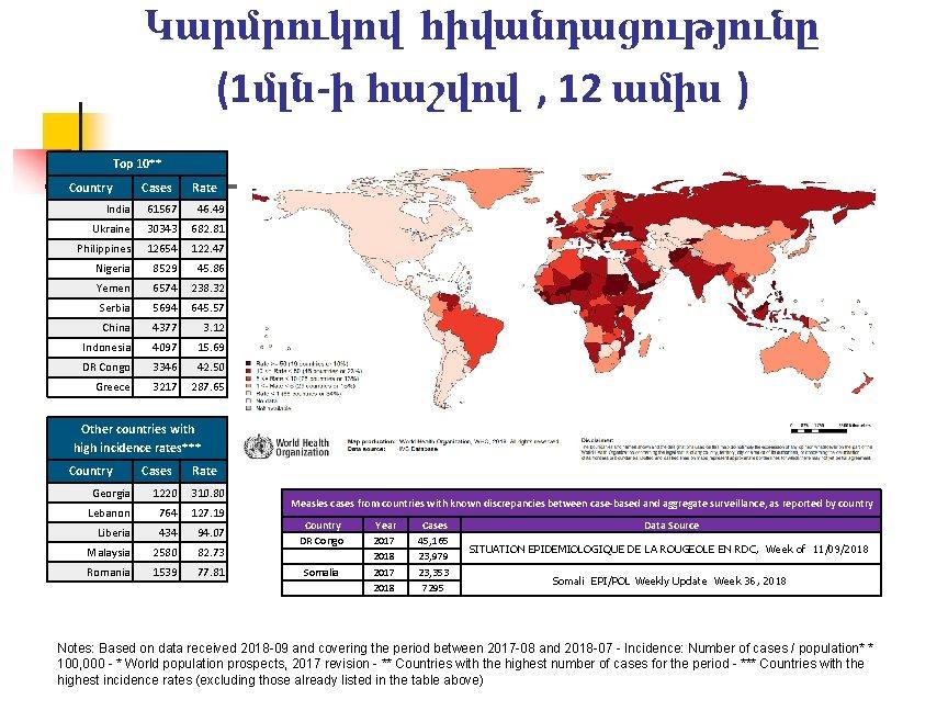 Կարմրուկով հիվանդացությունը (1մլն-ի հաշվով , 12 ամիս ) Top 10** Country Cases Rate India