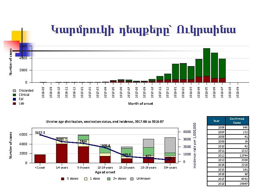 Կարմրուկի դեպքերը՝ Ուկրաինա Number of cases 6000 4000 2018 -09 2018 -08 2018 -07