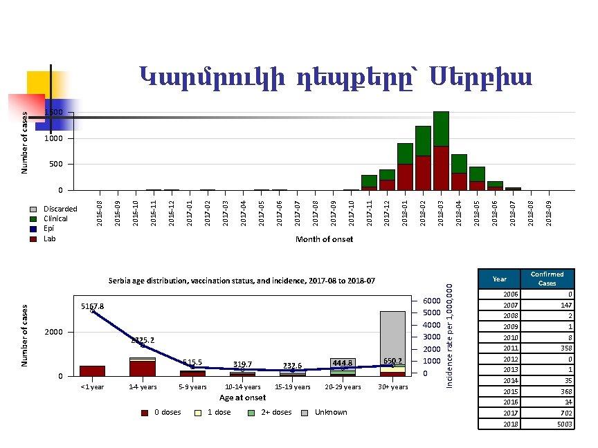 Number of cases Կարմրուկի դեպքերը՝ Սերբիա 1500 1000 500 2018 -09 2018 -08 2018