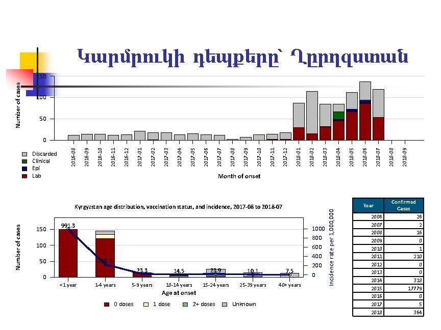 Կարմրուկի դեպքերը՝ Ղըրղզստան Number of cases 150 100 50 2018 -09 2018 -08 2018