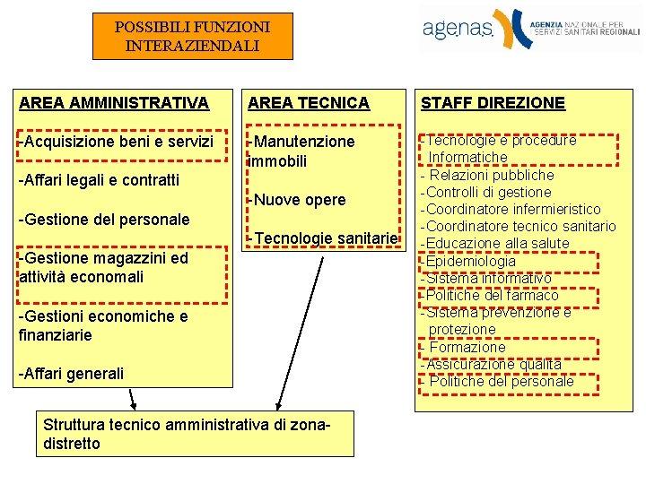 POSSIBILI FUNZIONI INTERAZIENDALI AREA AMMINISTRATIVA AREA TECNICA STAFF DIREZIONE -Acquisizione beni e servizi -Manutenzione