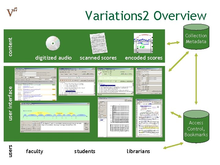 Collection Metadata digitized audio scanned scores encoded scores user interface content Variations 2 Overview