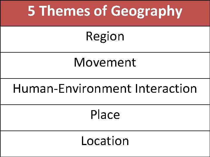 5 Themes of Geography Region Movement Human-Environment Interaction Place Location