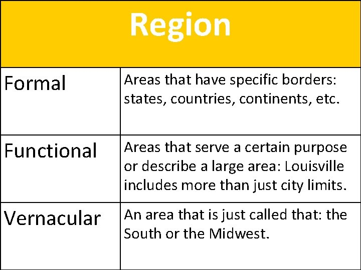 Region Formal Areas that have specific borders: states, countries, continents, etc. Functional Areas that