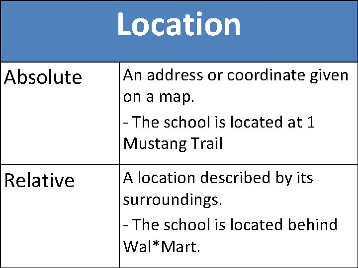 Location Absolute An address or coordinate given on a map. - The school is