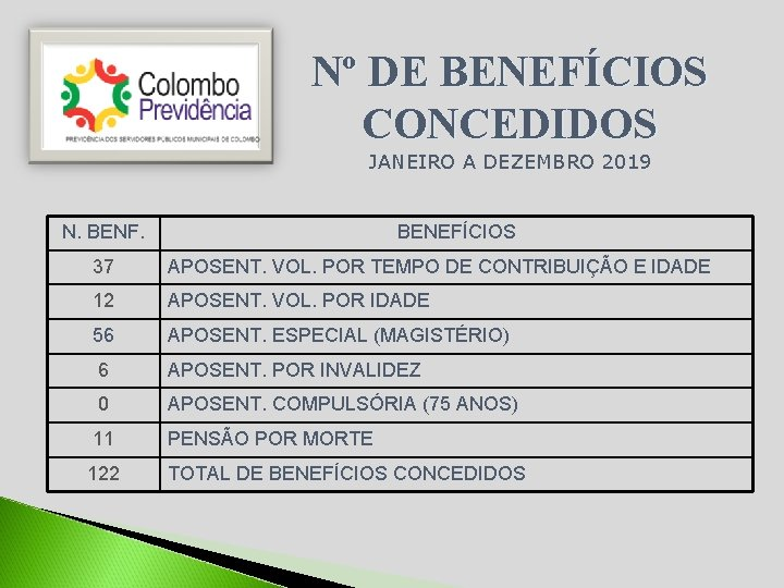 Nº DE BENEFÍCIOS CONCEDIDOS JANEIRO A DEZEMBRO 2019 N. BENF. BENEFÍCIOS 37 APOSENT. VOL.