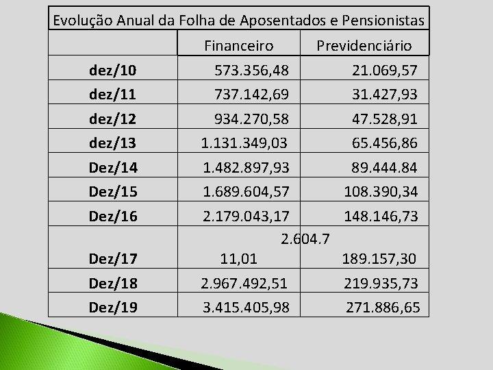 Evolução Anual da Folha de Aposentados e Pensionistas dez/10 dez/11 dez/12 dez/13 Dez/14 Dez/15