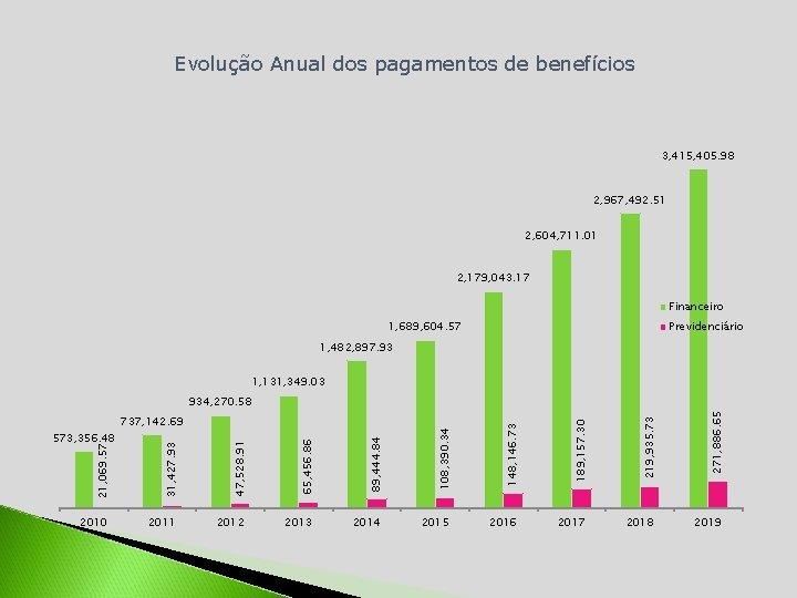 Evolução Anual dos pagamentos de benefícios 3, 415, 405. 98 2, 967, 492. 51