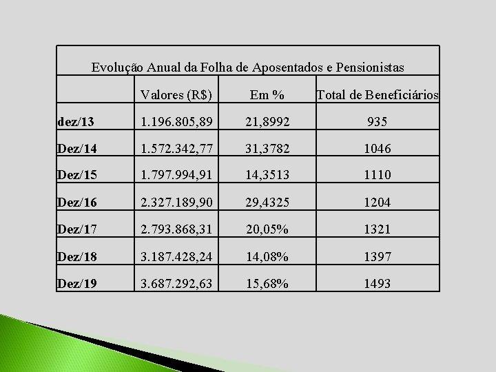 Evolução Anual da Folha de Aposentados e Pensionistas Valores (R$) Em % Total de