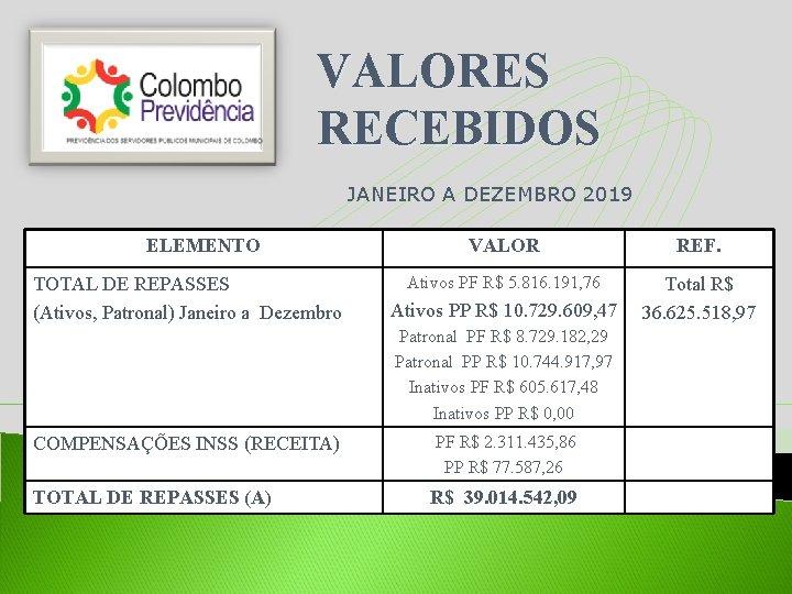 VALORES RECEBIDOS JANEIRO A DEZEMBRO 2019 ELEMENTO TOTAL DE REPASSES (Ativos, Patronal) Janeiro a