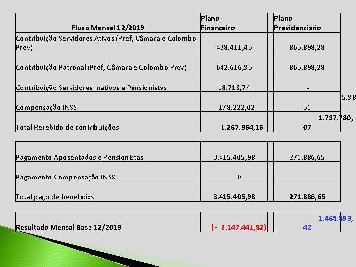 Fluxo Mensal 12/2019 Contribuição Servidores Ativos (Pref, Câmara e Colombo Prev) Plano Financeiro Plano