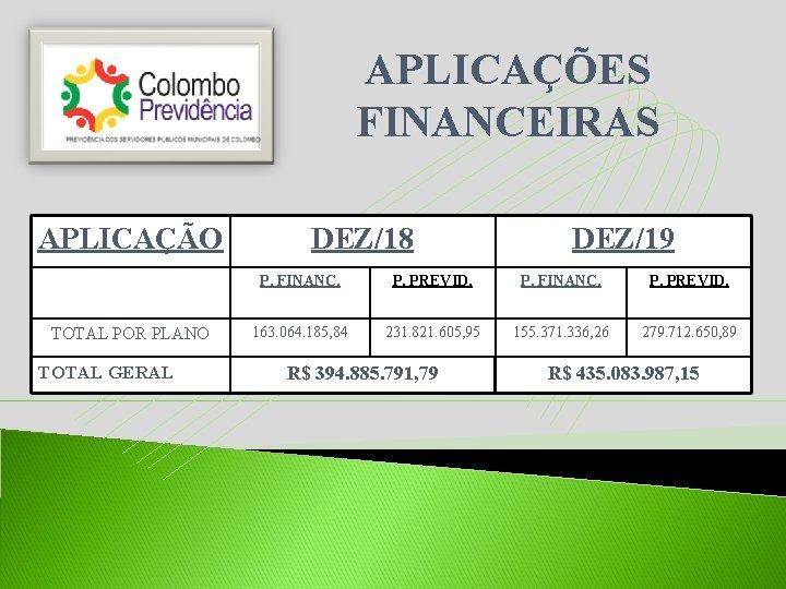 APLICAÇÕES FINANCEIRAS APLICAÇÃO TOTAL POR PLANO TOTAL GERAL DEZ/18 DEZ/19 P. FINANC. P. PREVID.