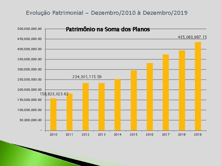 Evolução Patrimonial – Dezembro/2010 à Dezembro/2019 Patrimônio na Soma dos Planos 500, 000. 00