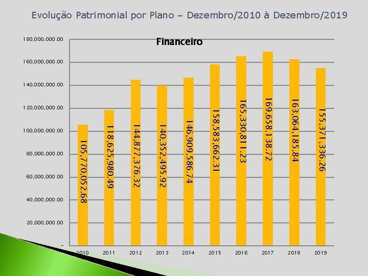 Evolução Patrimonial por Plano – Dezembro/2010 à Dezembro/2019 Financeiro 180, 000. 00 160, 000.