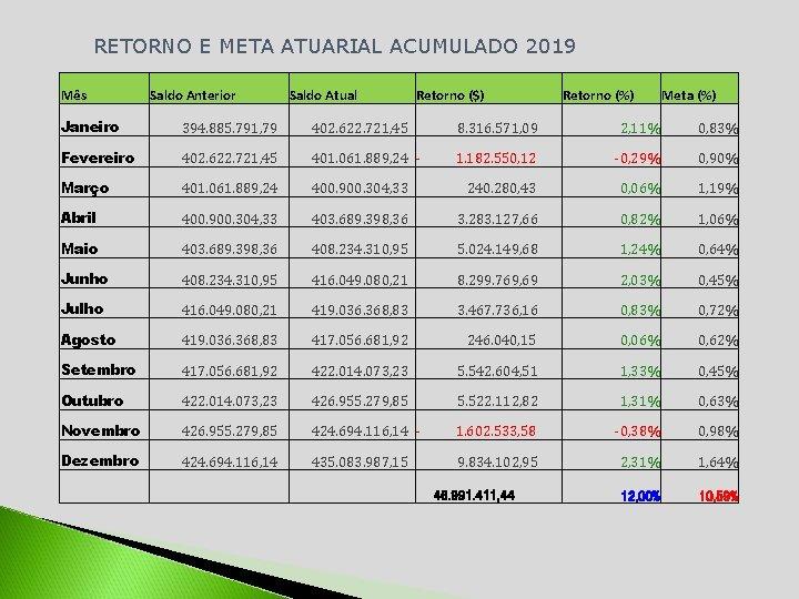 RETORNO E META ATUARIAL ACUMULADO 2019 Mês Saldo Anterior Saldo Atual Retorno ($) Retorno