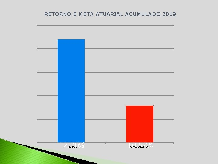 RETORNO E META ATUARIAL ACUMULADO 2019 12. 00% Retorno 10. 59% Meta Atuarial