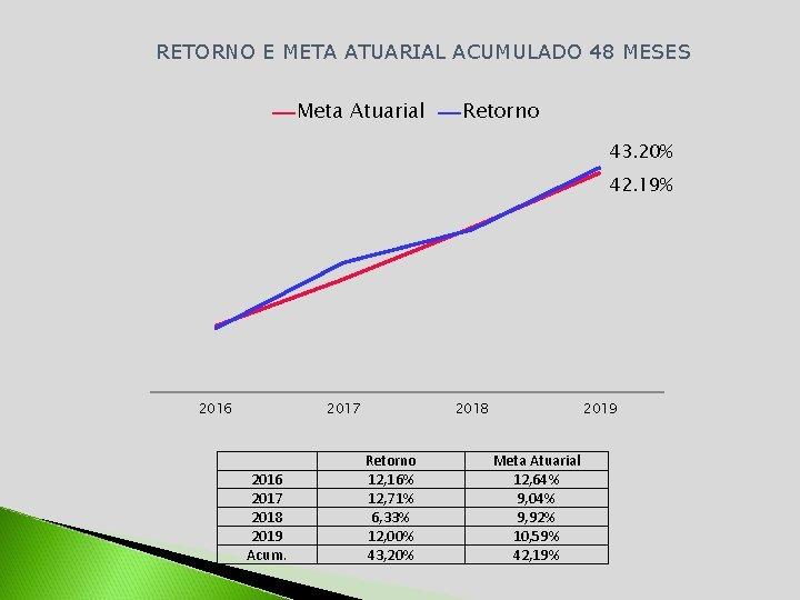 RETORNO E META ATUARIAL ACUMULADO 48 MESES Meta Atuarial Retorno 43. 20% 42. 19%