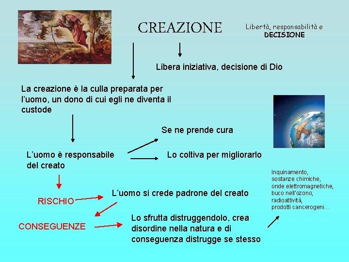 CREAZIONE Libertà, responsabilità e DECISIONE Libera iniziativa, decisione di Dio La creazione è la