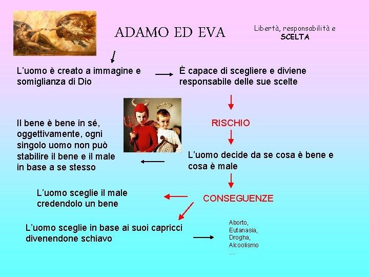 ADAMO ED EVA L'uomo è creato a immagine e somiglianza di Dio Libertà, responsabilità