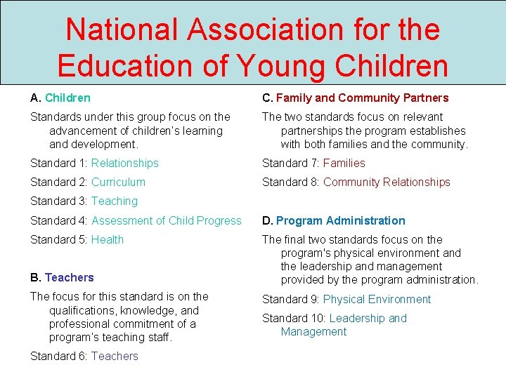 National Association for the Education of Young Children A. Children C. Family and Community