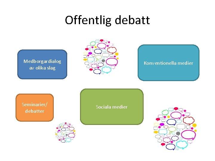 Offentlig debatt Medborgardialog av olika slag Seminarier/ debatter Konventionella medier Sociala medier
