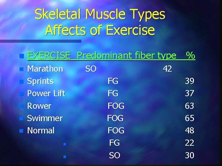 Skeletal Muscle Types Affects of Exercise n EXERCISE Predominant fiber type % n Marathon