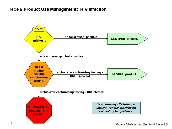 HOPE Product Use Management: HIV Infection START HIV rapid tests no rapid test(s) positive