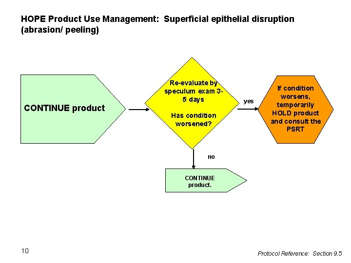 HOPE Product Use Management: Superficial epithelial disruption (abrasion/ peeling) Re-evaluate by speculum exam 35
