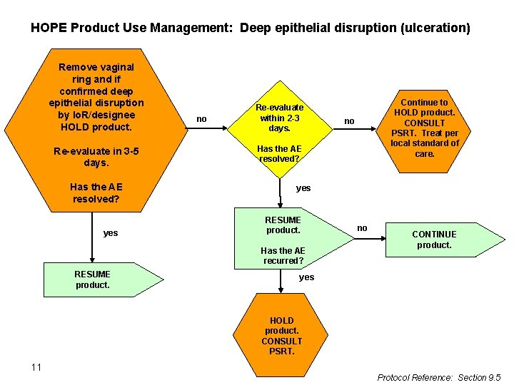 HOPE Product Use Management: Deep epithelial disruption (ulceration) Remove vaginal ring and if confirmed