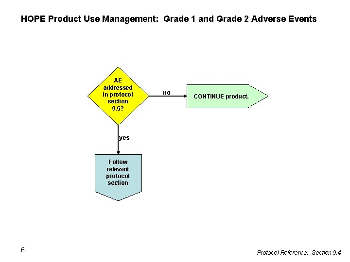 HOPE Product Use Management: Grade 1 and Grade 2 Adverse Events AE addressed in