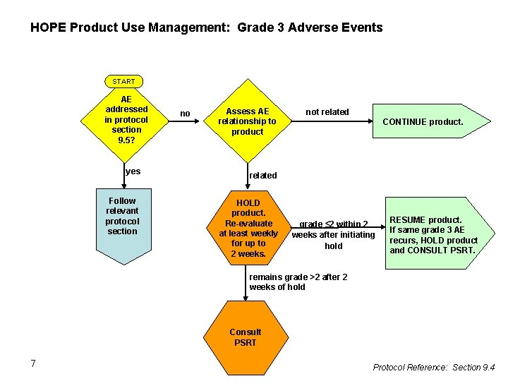 HOPE Product Use Management: Grade 3 Adverse Events START AE addressed in protocol section