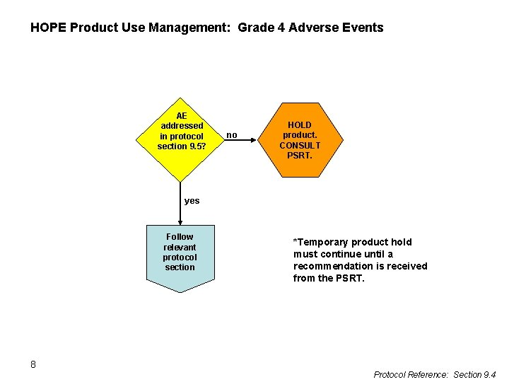 HOPE Product Use Management: Grade 4 Adverse Events AE addressed in protocol section 9.