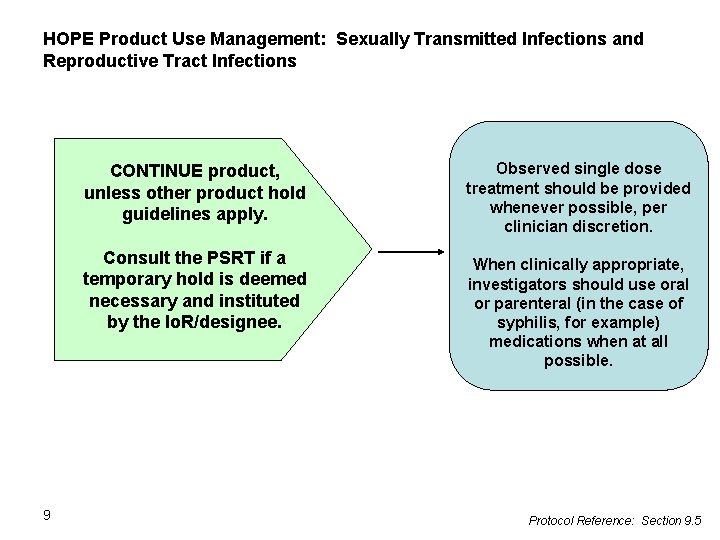 HOPE Product Use Management: Sexually Transmitted Infections and Reproductive Tract Infections CONTINUE product, unless