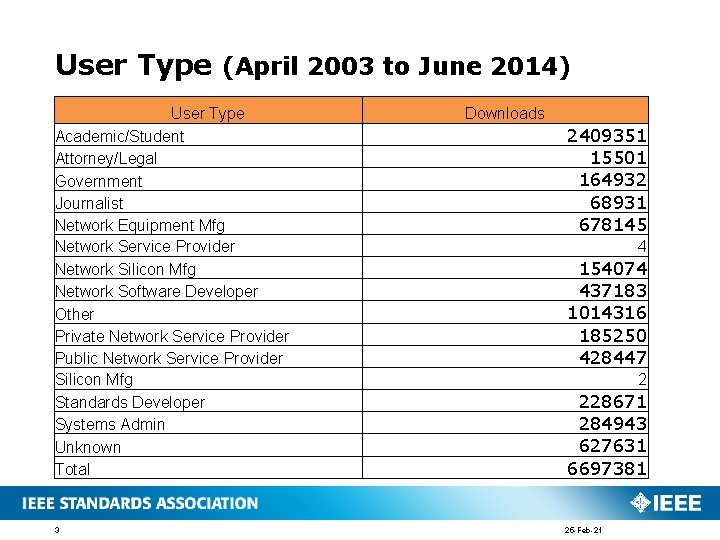 User Type (April 2003 to June 2014) User Type Academic/Student Attorney/Legal Government Journalist Network