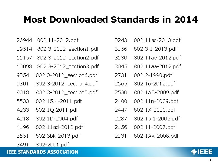 Most Downloaded Standards in 2014 26944 802. 11 -2012. pdf 3243 802. 11 ac-2013.