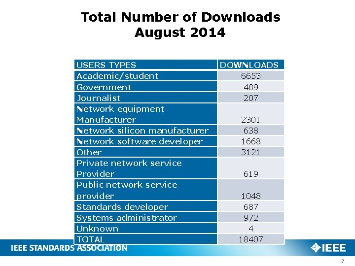 Total Number of Downloads August 2014 USERS TYPES Academic/student Government Journalist Network equipment Manufacturer