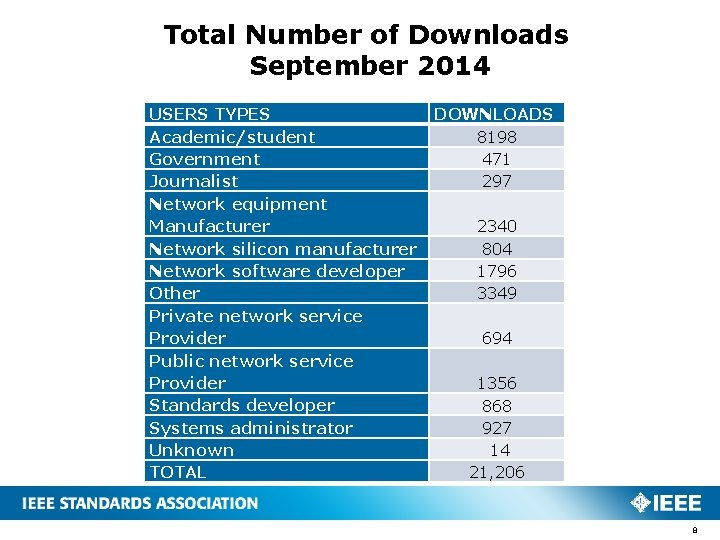 Total Number of Downloads September 2014 USERS TYPES Academic/student Government Journalist Network equipment Manufacturer