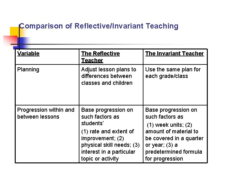 Comparison of Reflective/Invariant Teaching Variable The Reflective Teacher The Invariant Teacher Planning Adjust lesson