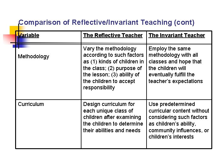 Comparison of Reflective/Invariant Teaching (cont) Variable Methodology Curriculum The Reflective Teacher The Invariant Teacher