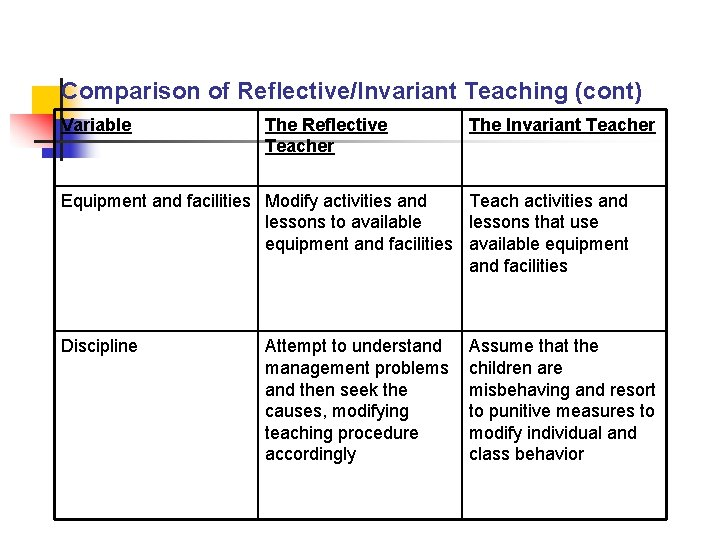 Comparison of Reflective/Invariant Teaching (cont) Variable The Reflective Teacher The Invariant Teacher Equipment and
