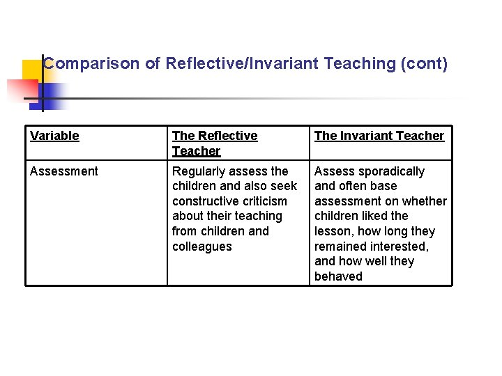 Comparison of Reflective/Invariant Teaching (cont) Variable The Reflective Teacher The Invariant Teacher Assessment Regularly