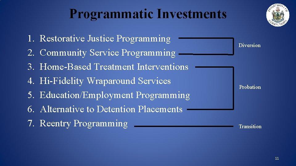 Programmatic Investments 1. 2. 3. 4. 5. 6. 7. Restorative Justice Programming Community Service