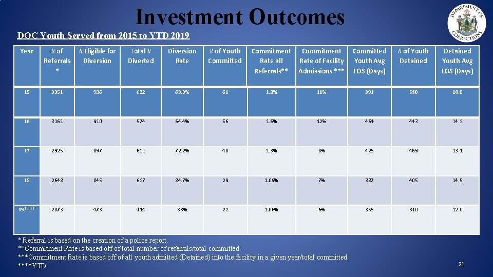 Investment Outcomes DOC Youth Served from 2015 to YTD 2019 Year # of Referrals
