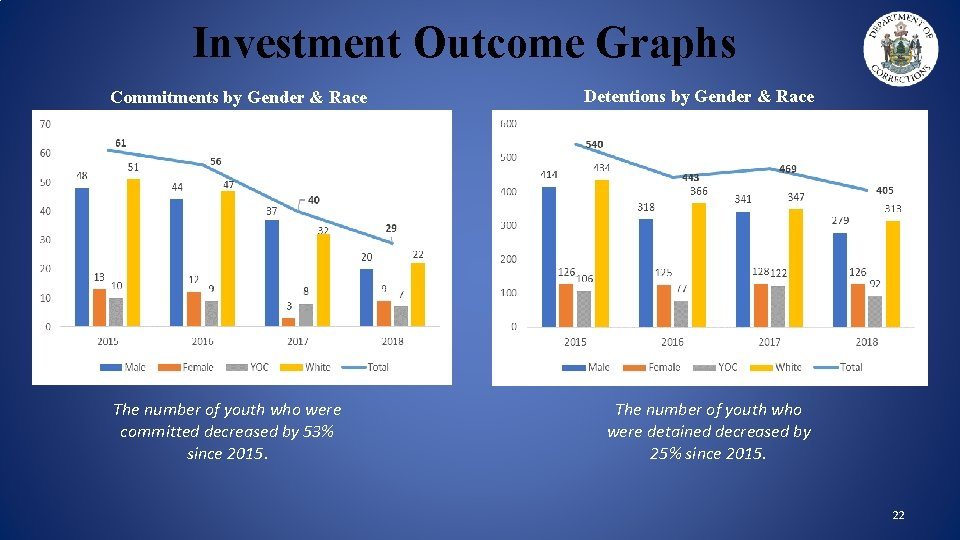 Investment Outcome Graphs Commitments by Gender & Race The number of youth who were