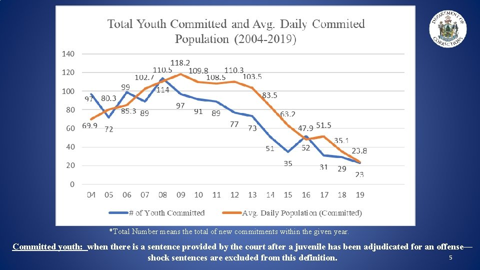 *Total Number means the total of new commitments within the given year. Committed youth: