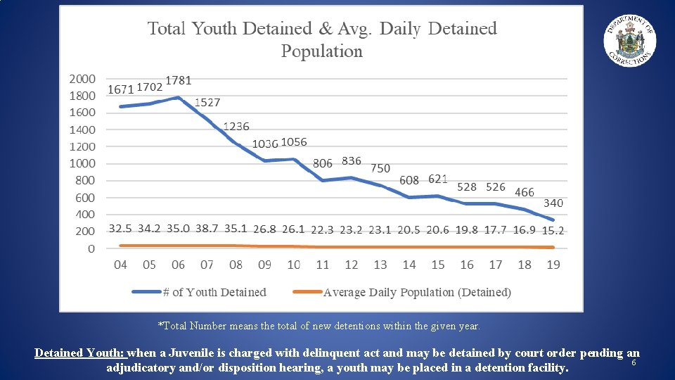 *Total Number means the total of new detentions within the given year. Detained Youth: