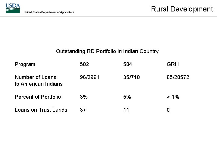 Rural Development Outstanding RD Portfolio in Indian Country Program 502 504 GRH Number of