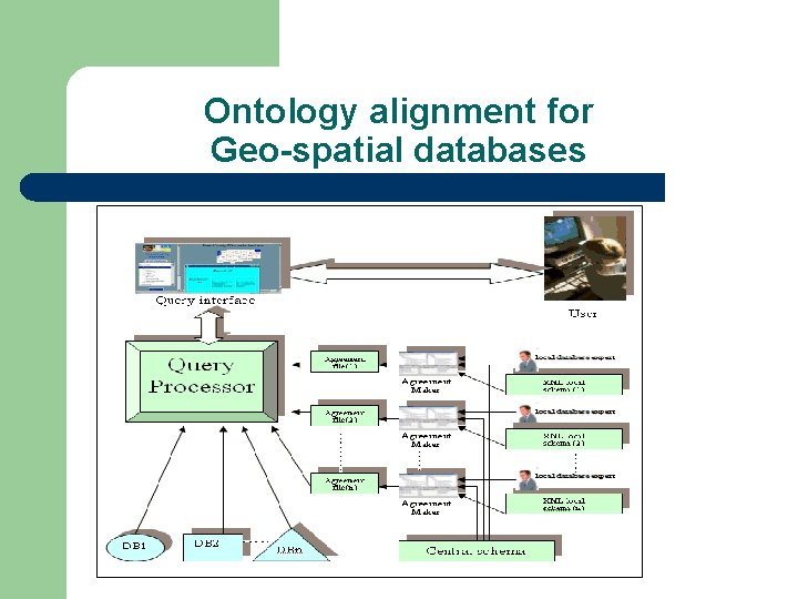 Ontology alignment for Geo-spatial databases