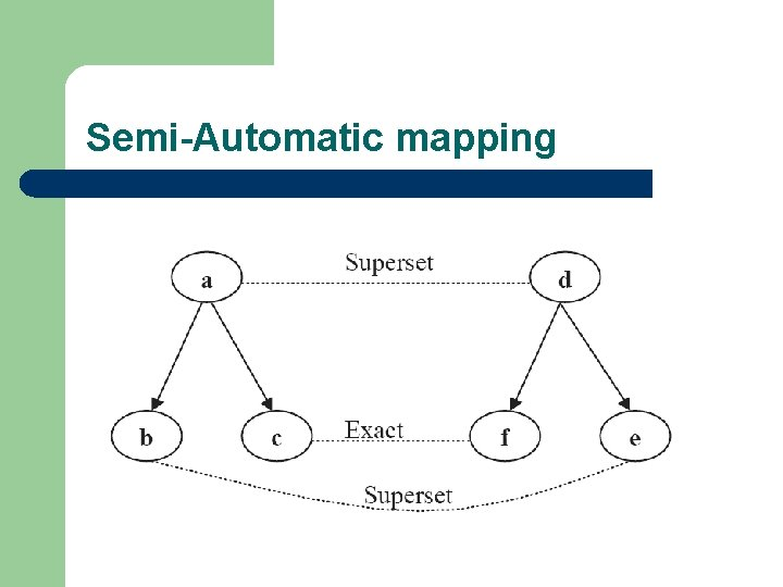 Semi-Automatic mapping