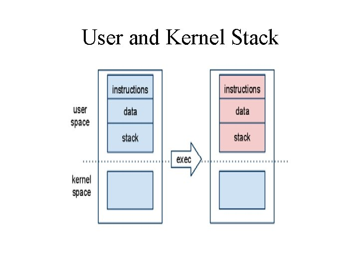 User and Kernel Stack